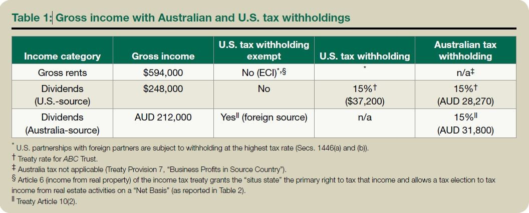 Table 1: Gross income with Australian and U.S. tax withholdings