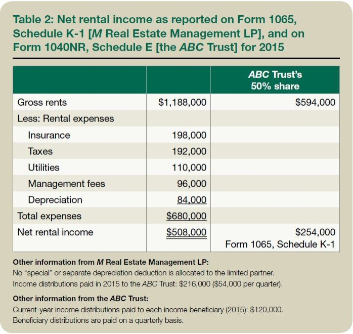 Table 2: Net rental income as reported on Form 1065, Schedule K-1 [M Real Estate Management LP], and on Form 1040NR, Schedule E [the ABC Trust] for 2015
