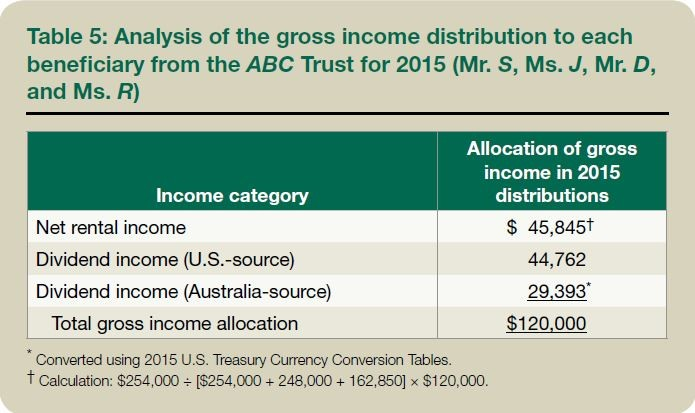 Table 5: Analysis of the gross income distribution to each beneficiary from the ABC Trust for 2015 (Mr. S, Ms. J, Mr. D, and Ms. R)