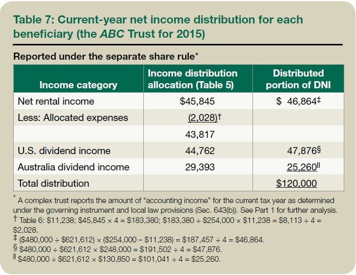 Table 7: Current-year net income distribution for each beneficiary (the ABC Trust for 2015)