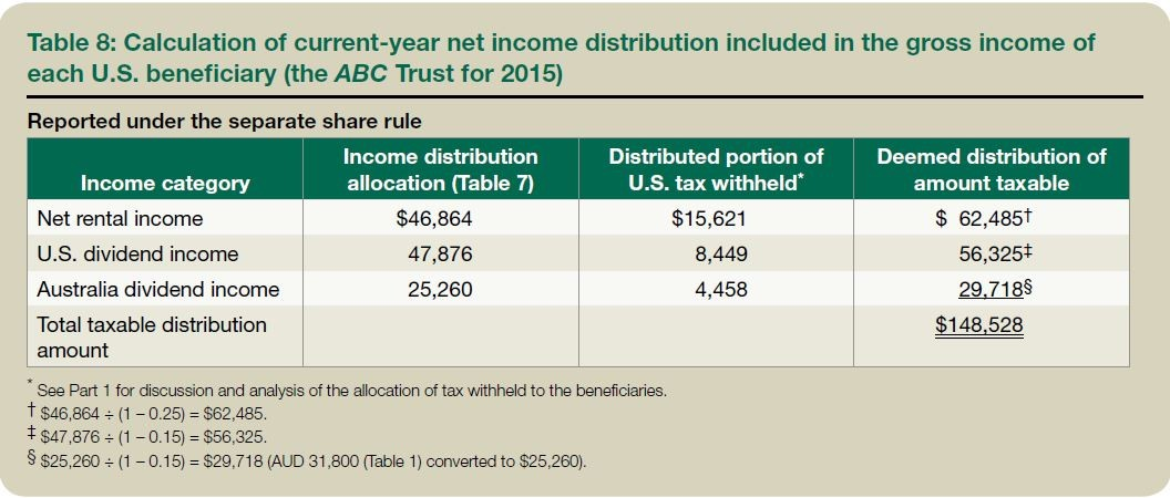 Table 8: Calculation of current-year net income distribution included in the gross income of each U.S. beneficiary (the ABC Trust for 2015)