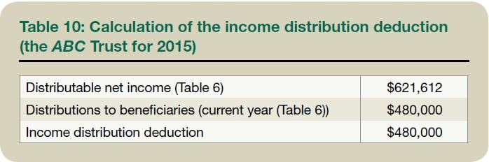 Table 10: Calculation of the income distribution deduction (the ABC Trust for 2015)