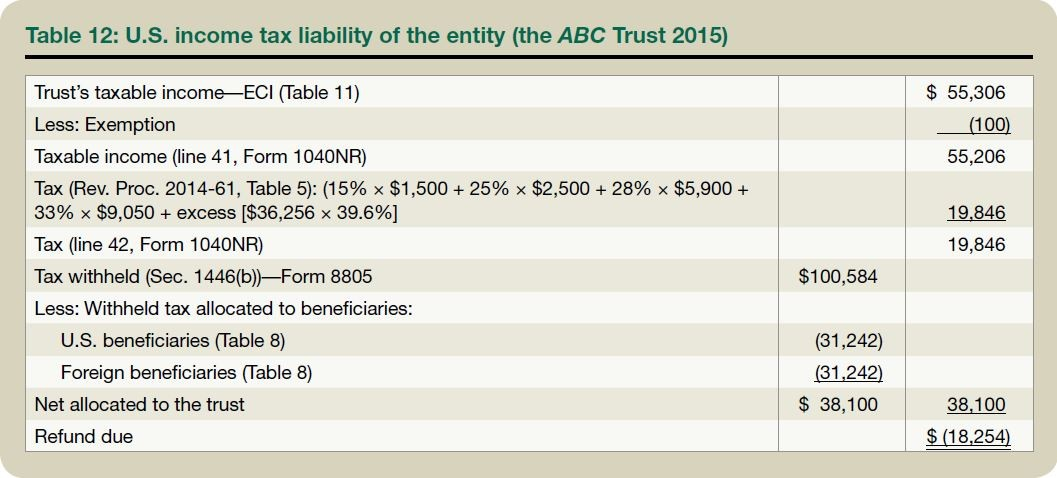 Table 12: U.S. income tax liability of the entity (the ABC Trust 2015)
