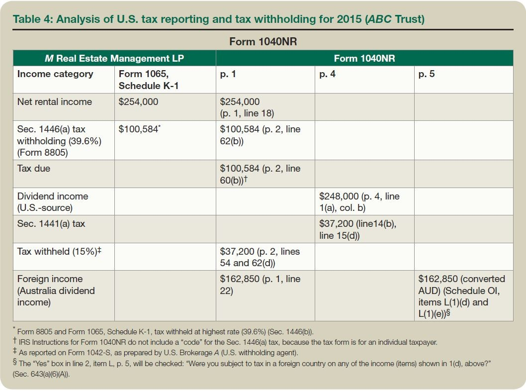 Table 4: Analysis of U.S. tax reporting and tax withholding for 2015 (ABC Trust)