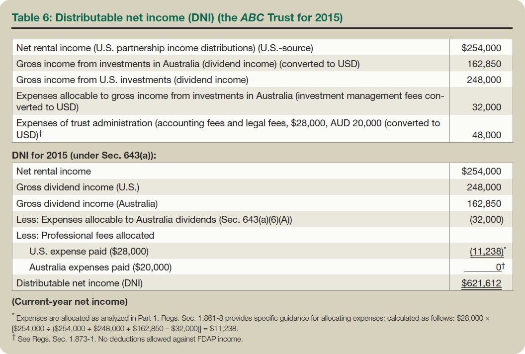 Table 6: Distributable net income (DNI) (the ABC Trust for 2015)