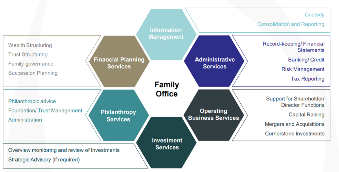 Family Offices in Singapore - Advanced American Tax