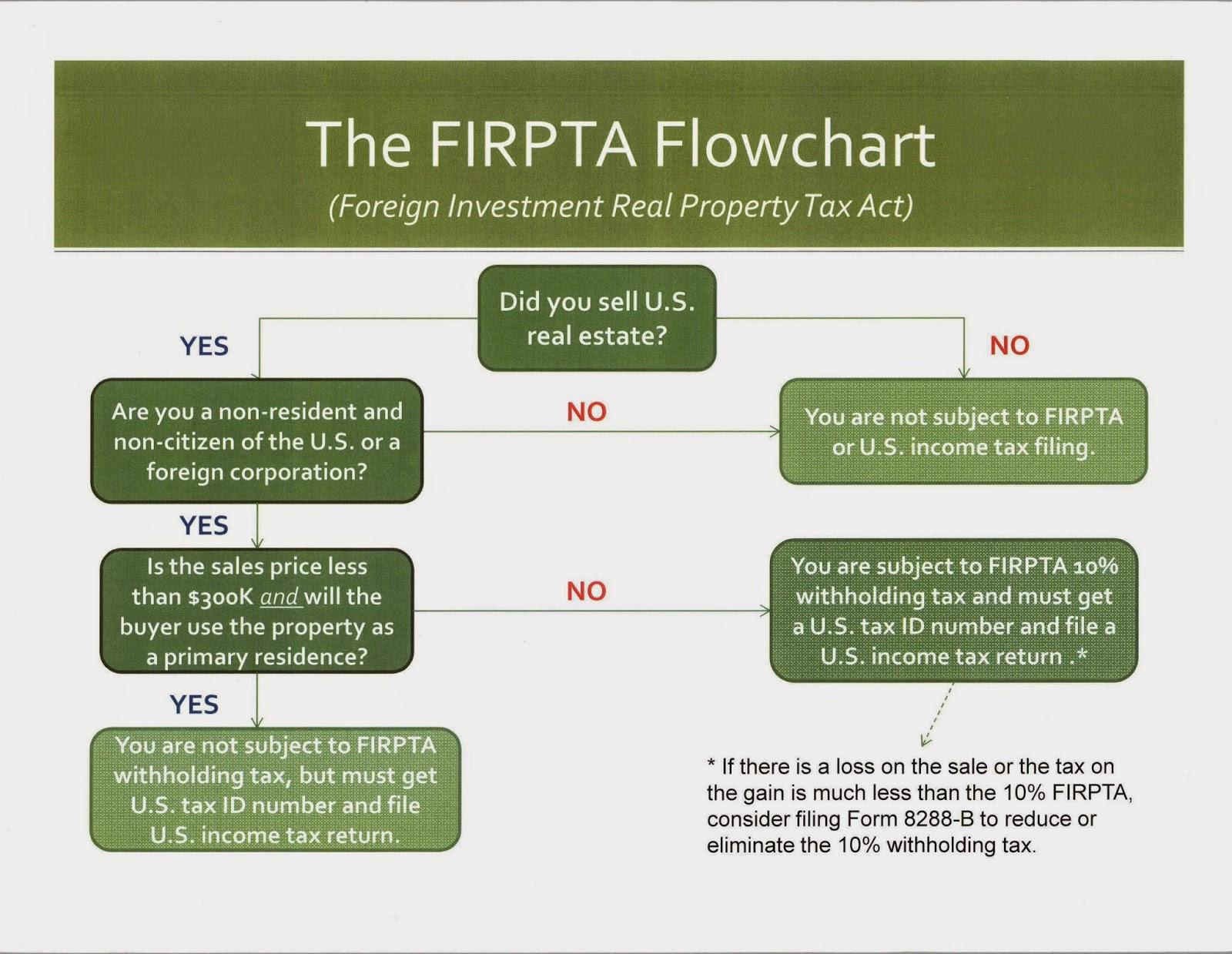 firpta tax fatca investment flowchart meets preliminary foreign individual
